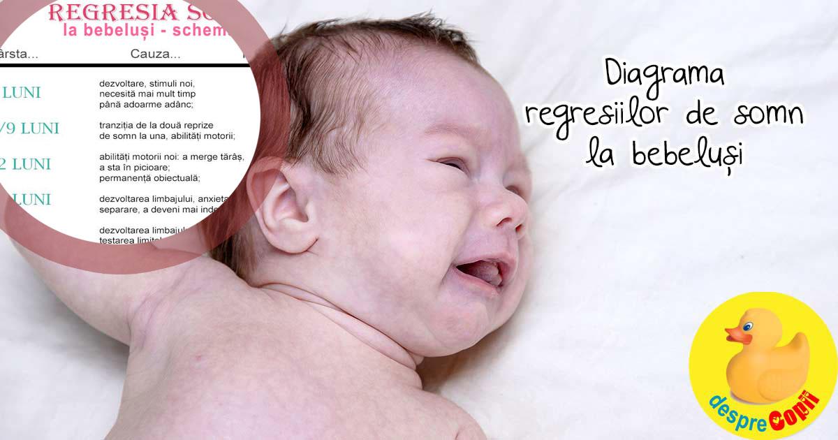 Diagrama regresiilor de somn la bebelusi