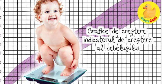 Grafice de crestere: indicatorul de crestere al bebelusului