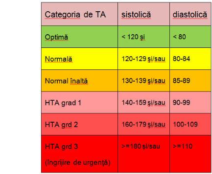 valori tensiune arteriala