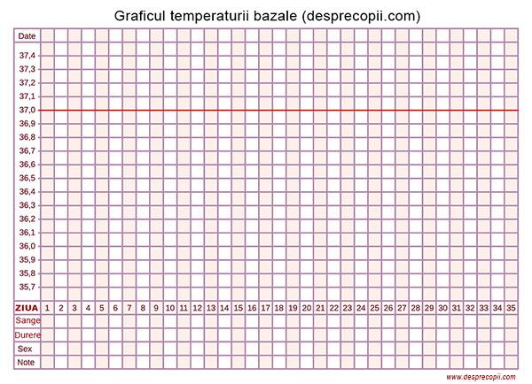 diagrama temperatura bazala