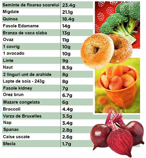Top 20 de alimente bogate in proteine