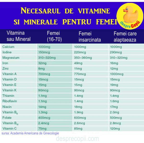 Vitamine in trimestrul 3 de sarcina