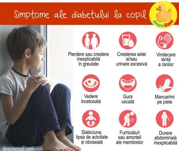 Simptome diabet tip 2