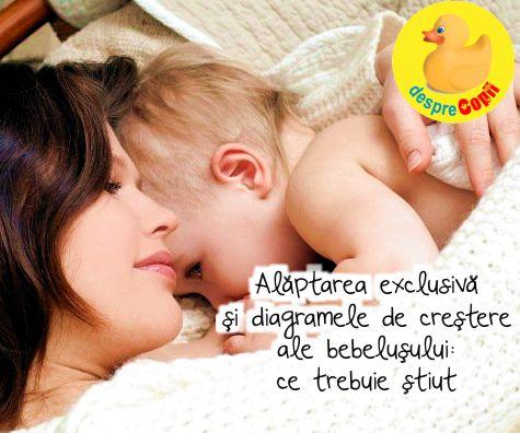 Alaptarea exclusiva si diagramele de crestere ale bebelusului: ce trebuie stiut