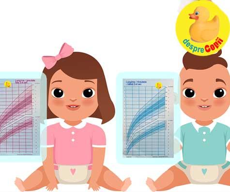 Graficele de crestere in greutate si lungime la baieti si fete 0-4 ani