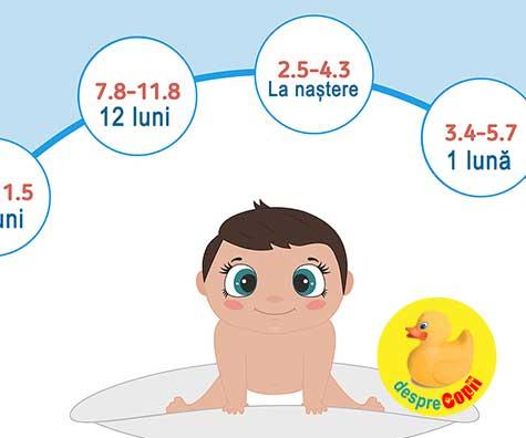 Greutatea bebelusului in primul an: indicator de sanatate si alimentatie corecta.  DIAGRAMA pe luni.