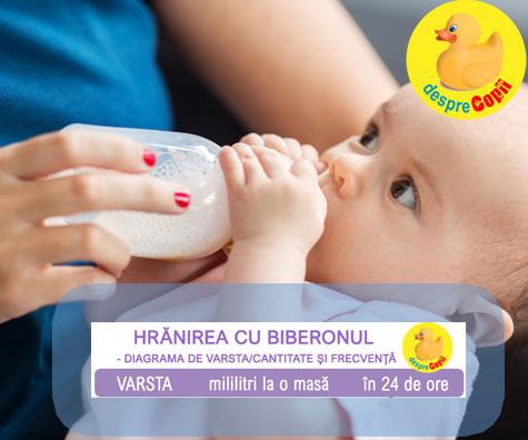 Introducerea biberonului la bebelus: cum procedam si cat ii dam sa manance - DIAGRAMA dupa varsta