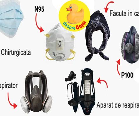 Toate tipurile de masti care se poarta impotriva coronavirusului. Care este cea mai eficienta? Iata ce spun specialistii