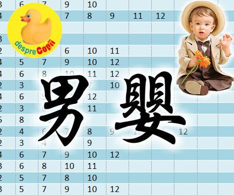 Tabelul chinezesc pentru conceperea unui baietel - afla in functie de anul conceptiei ce va fi