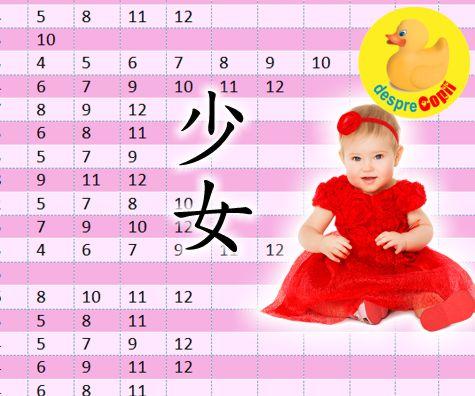 Tabelul chinezesc pentru conceperea unei fetite
